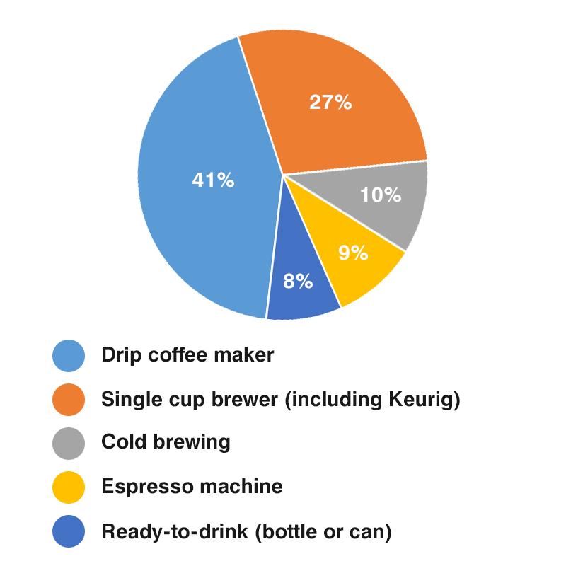 single serve coffee makers popularity