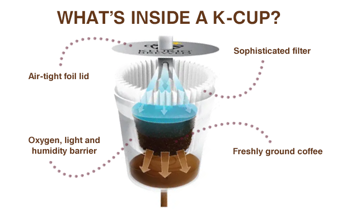 whats inside a k cup